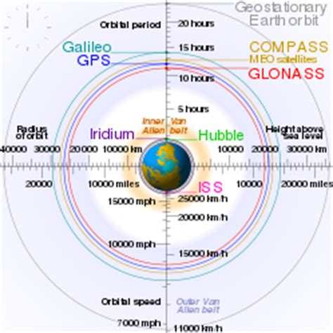 Limited space allocating the geostationary orbit png 249x249