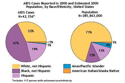 Oral sex hiv risk and prevention hivaids cdc gif 589x395