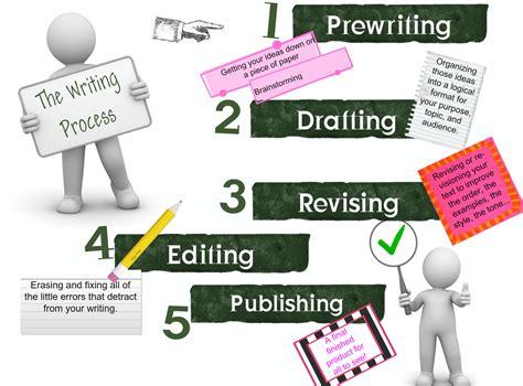 Process essay flowchart jpg 1300x960